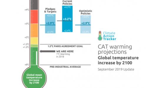 Décryptage des enjeux par le Réseau Action Climat