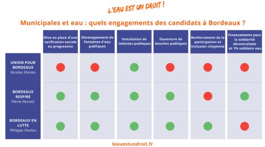 Municipales et eau: quels engagements des candidat.e.s?