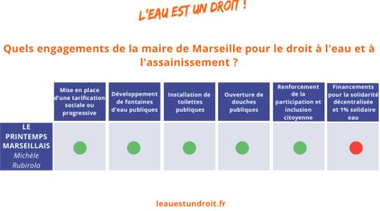 Quels engagements des maires de France pour le droit à l'eau et à l'assainissement?